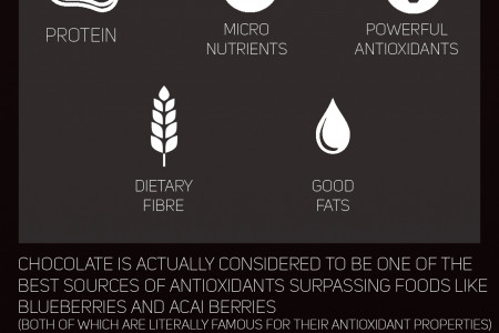 How Chocolate Can Help You Build Muscle Infographic