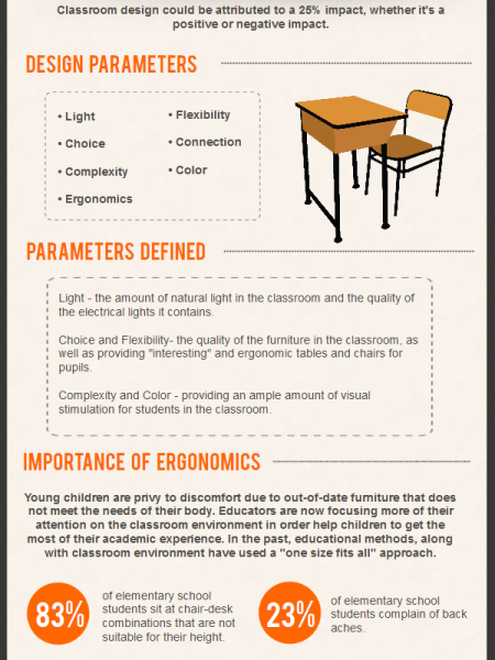 How Classroom Design Affects Learning ~ The cost of a creative education visual ly