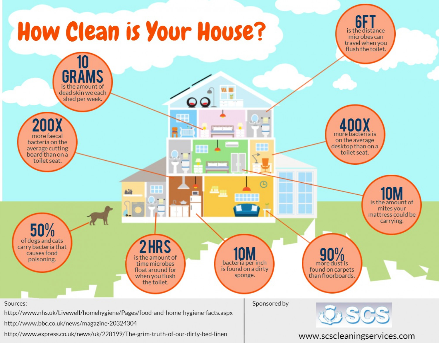 How To Clean Your House Fast how clean is your house infographic. homeec how to keep a clean