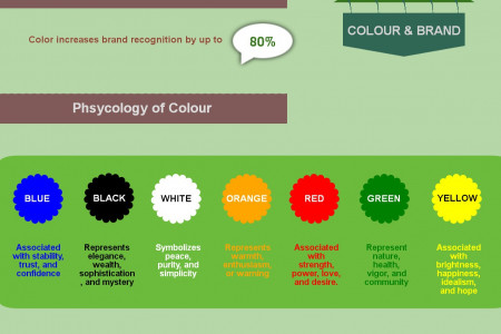 How Colour Influences Consumer Buying Behavior? Infographic