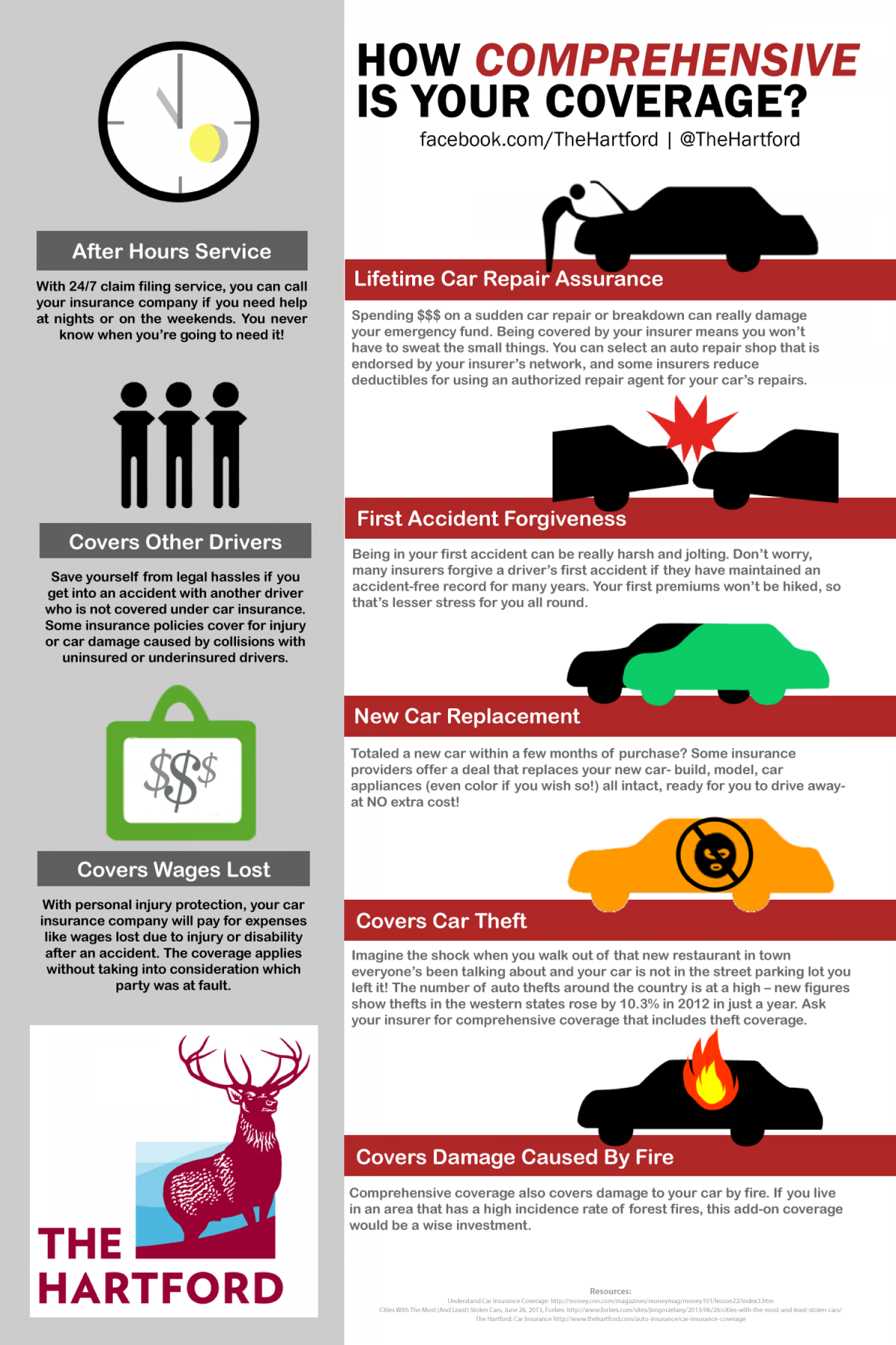 How Comprehensive is Your Coverage? Infographic