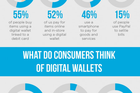 How Consumers Are Using Digital Wallets Infographic