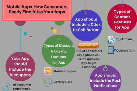 How Consumers really find and use Mobile Apps? Infographic