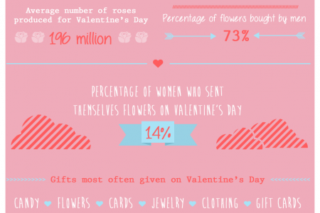 How Consumers Spend on Valentine's Day Infographic