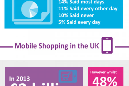 How Consumers Spend Their Money Online Infographic