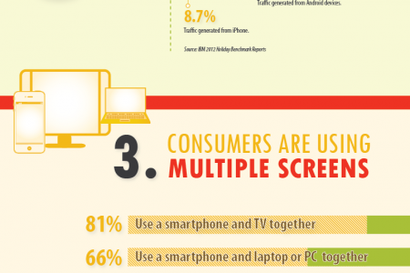 How Consumers Use Mobile In The Marketplace Infographic