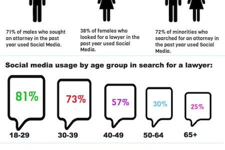 How Consumers Use Social Media to Search for an Attorney Infographic