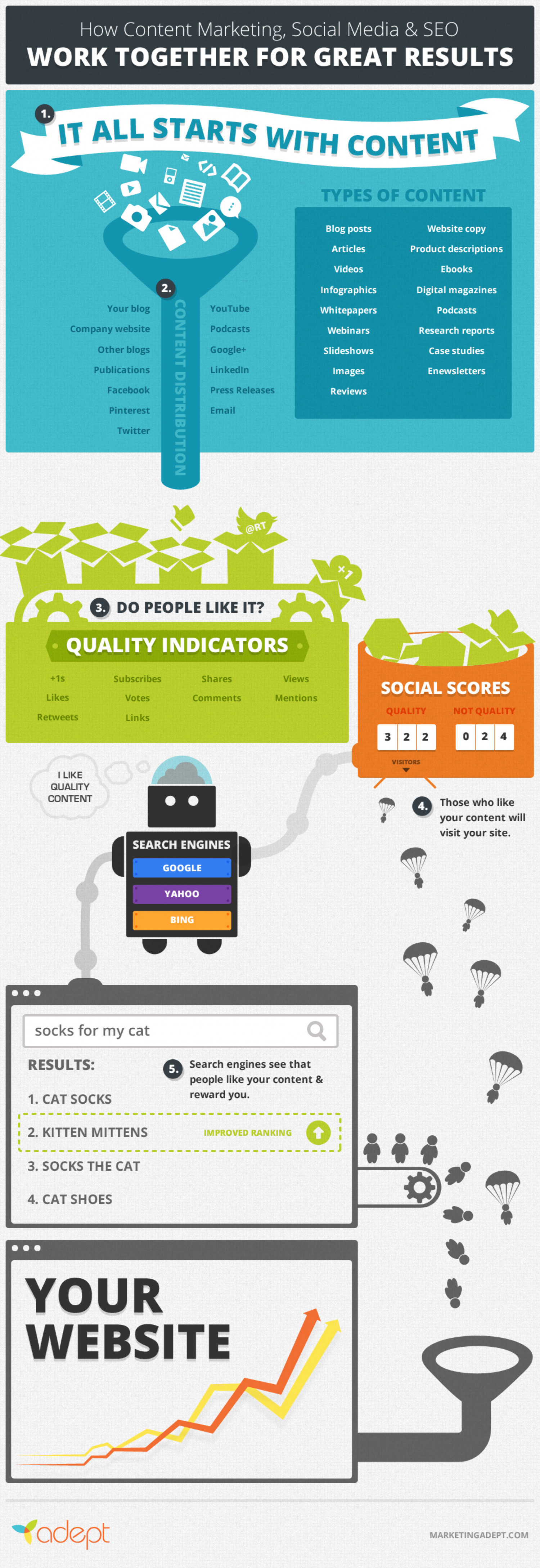 How Content Marketing + Social Media = Killer SEO Infographic
