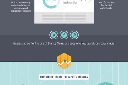 How Content Marketing Affects Search Engine Rankings Infographic