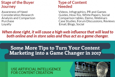 How Content Marketing will be a Game Changer for e-Commerce Industry in 2017 [Infographic] Infographic