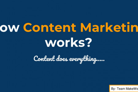 How Content Marketing works? Infographic