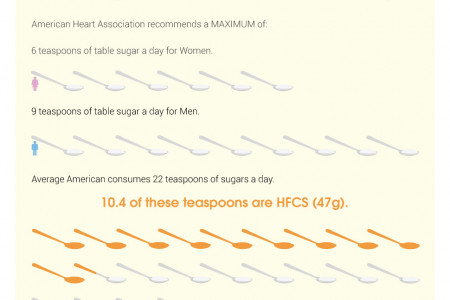 How Corn Syrup Made America Fat Infographic