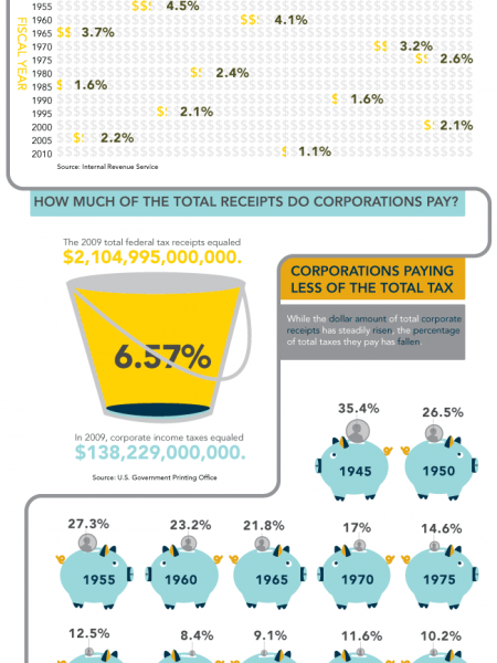 How Corporations are Taxed by the U.S. Government Infographic