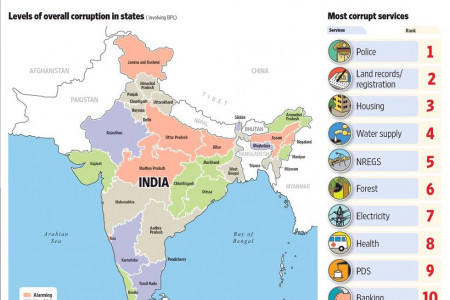 How Corruption is stacked up  Infographic