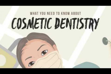 How Cosmetic Dentists Help You Smile Infographic