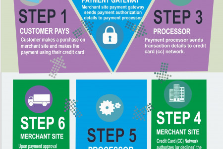 How Credit Card Processing Works? Infographic