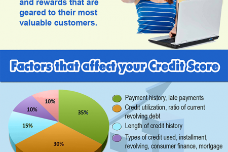 How Credit Inquiries Affect Your Credit Scores? Infographic