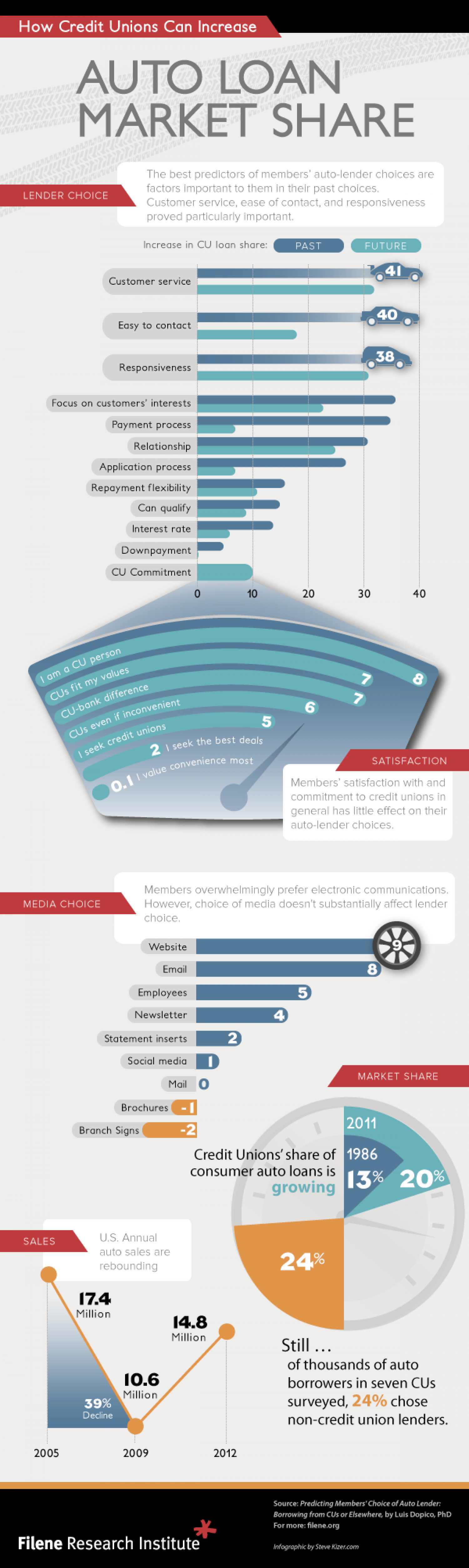 How Credit Unions Can Increase Auto Loan Market Share Infographic