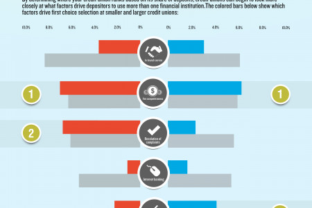 How Credit Unions Can Use the Wallet Allocation Rule Infographic