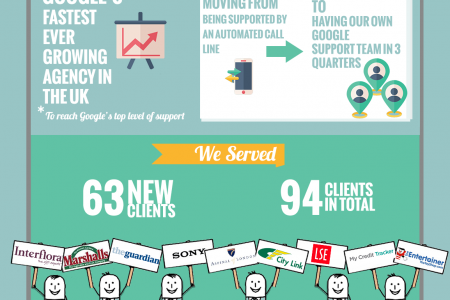 How Croud Lead in 2013 Infographic
