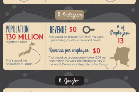 How Current Social Networks Compare To Our Global Economy Infographic