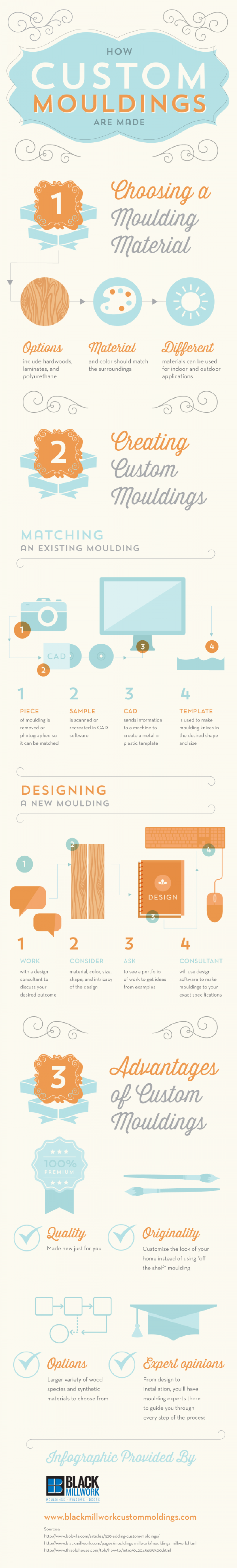 How Custom Mouldings Are Made Infographic