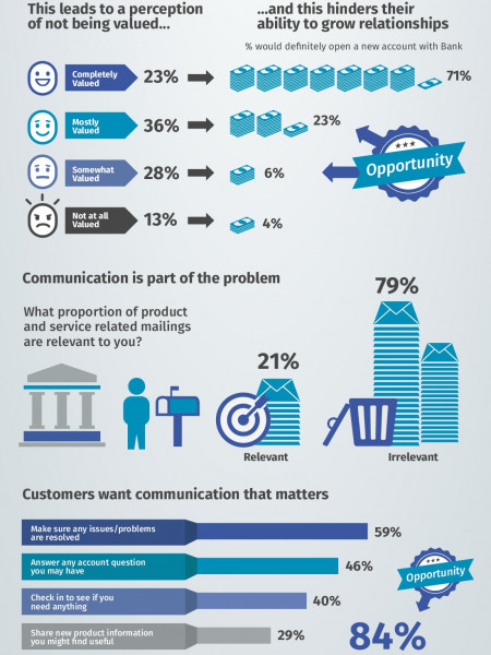 How customers feel about their relationship with their Bank Infographic