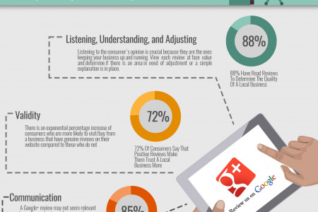 How Customer's Google+ Reviews Benefit Your Business Infographic