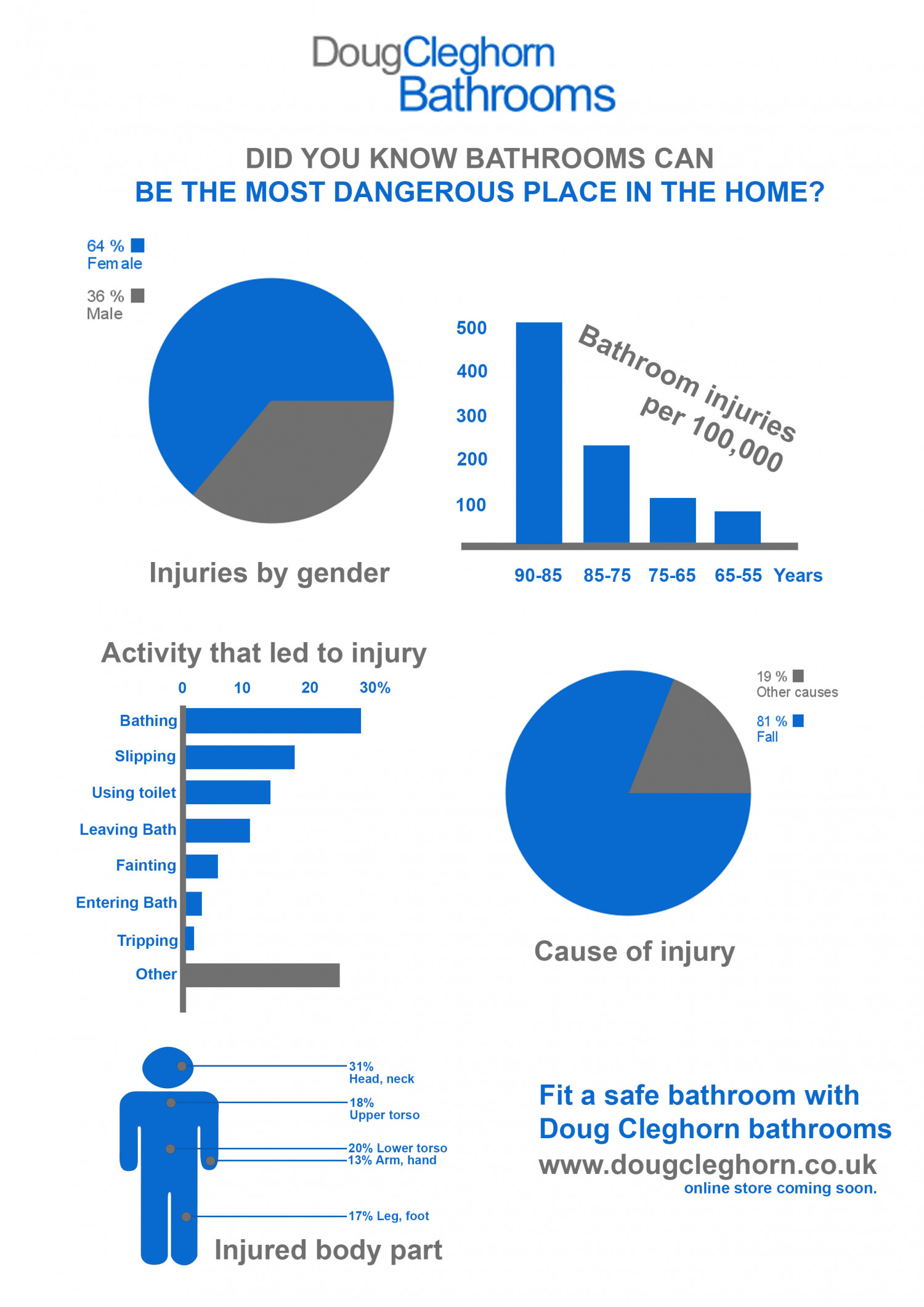 How Dangerous Is Your Bathroom? Infographic