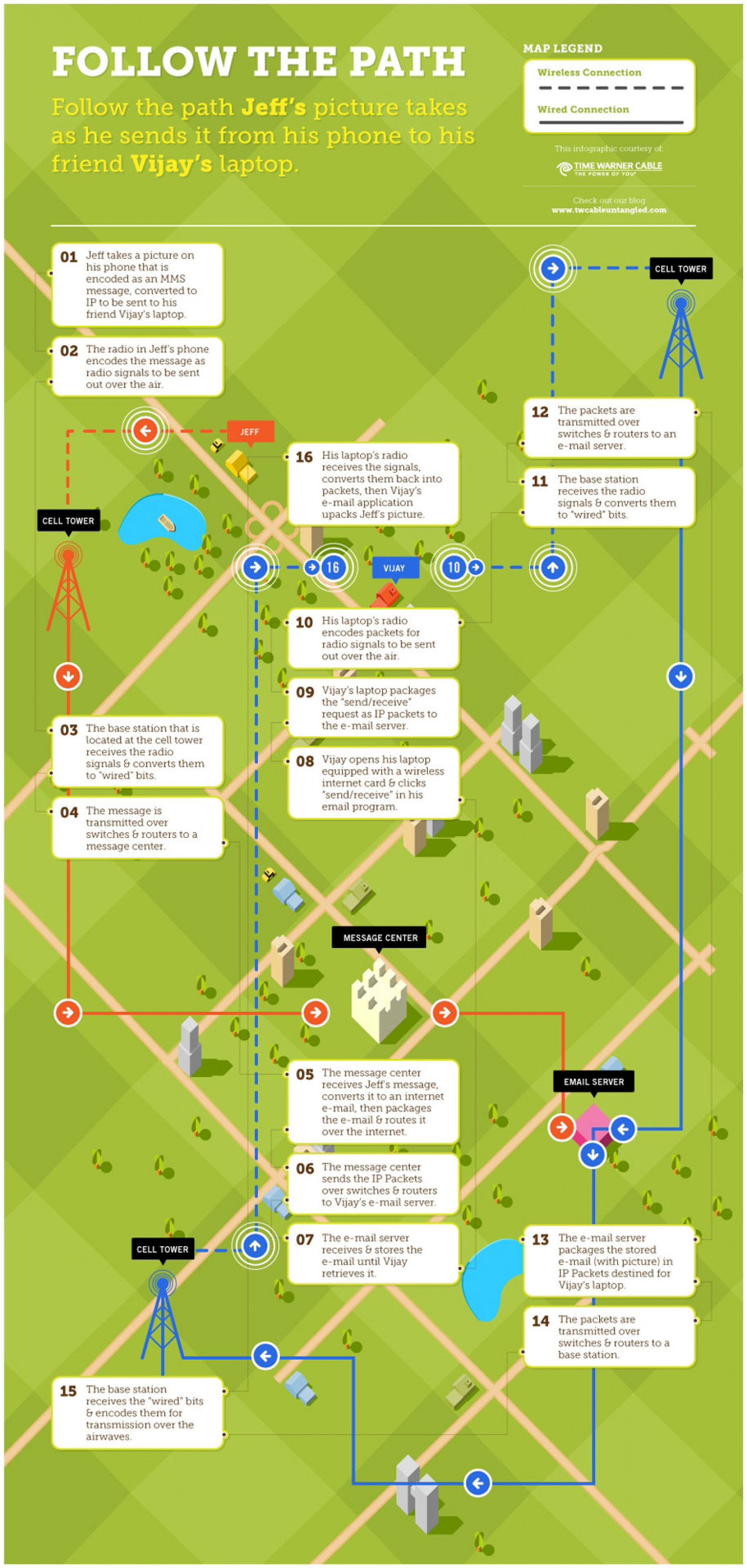 How Data Travels Over A Wireless Network Infographic