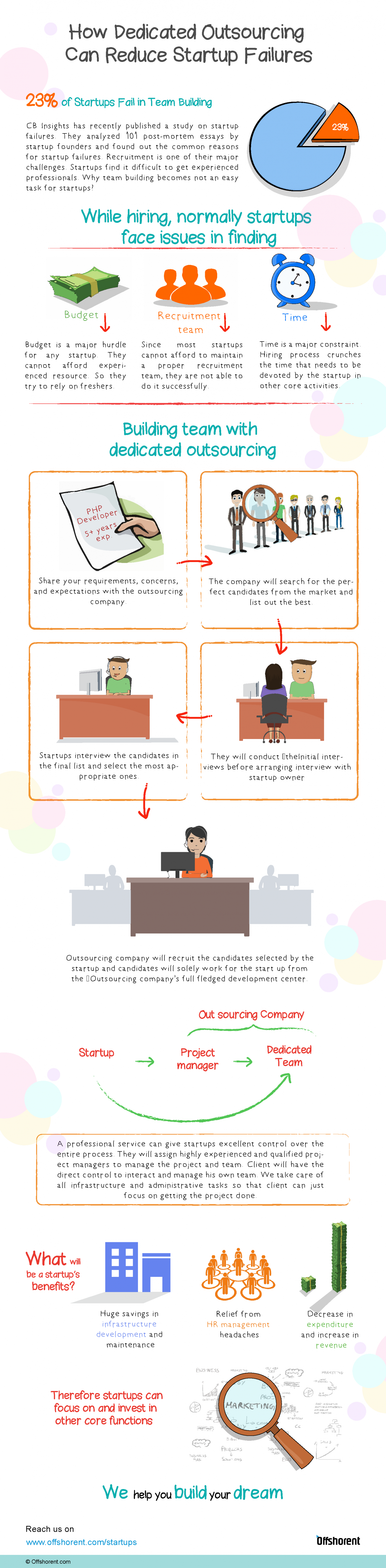 How Dedicated Outsourcing Can Reduce Startup Failures Infographic