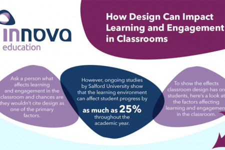How Design Can Impact Learning and Engagement in Our Classrooms Infographic