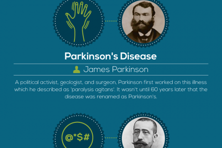 How Did Diseases Get Their Names? Infographic