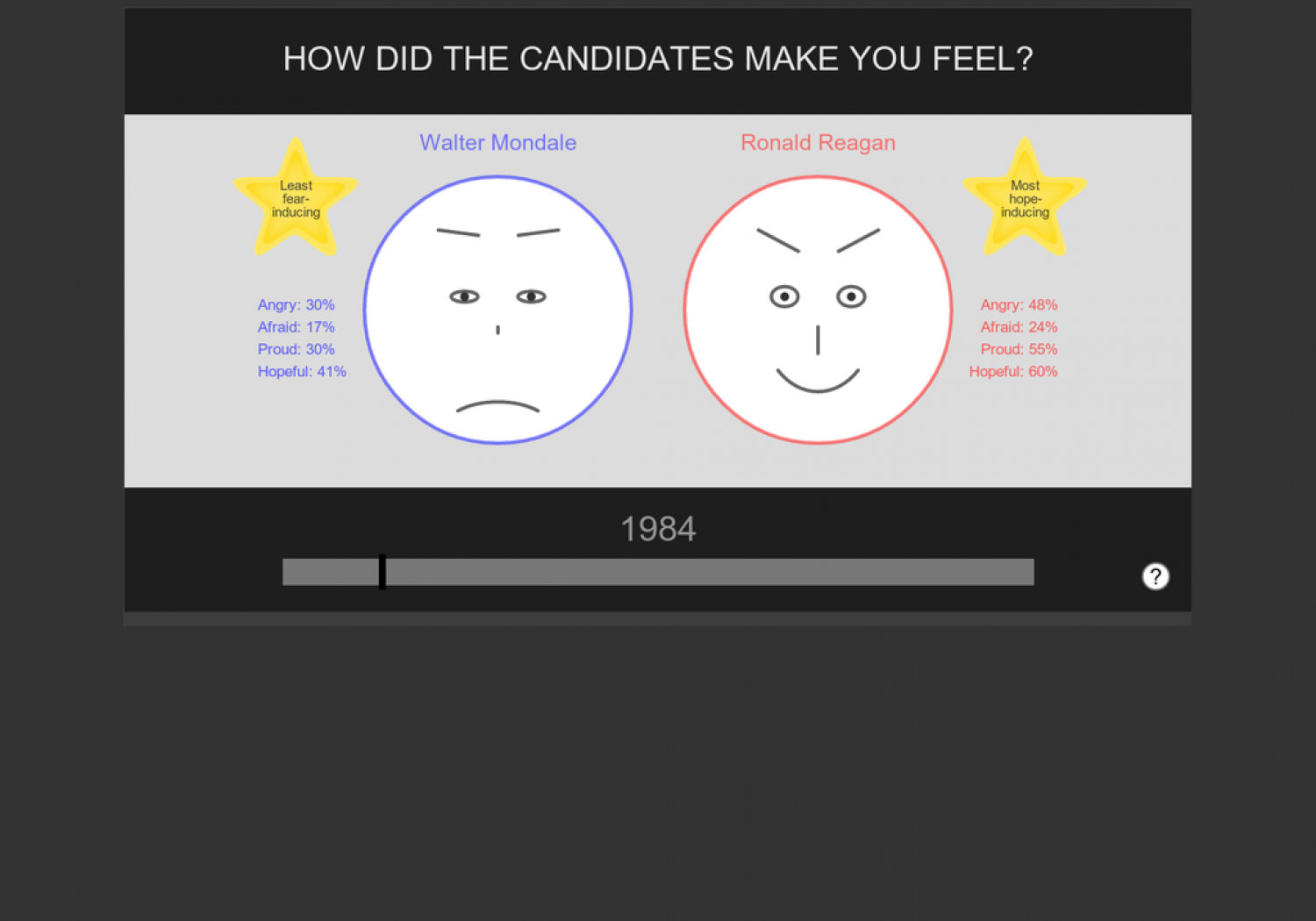 How Did The Candidates Make You Feel? Infographic
