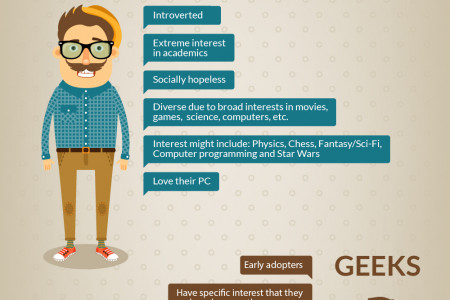 How did the terms emerge? Geek VS Nerd Infographic