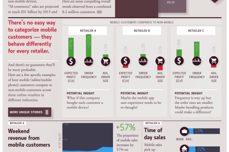 How different are mobile customers? Infographic