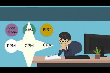 How Digital Marketing Helps Business?   What Comes in Digital Marketing? Infographic