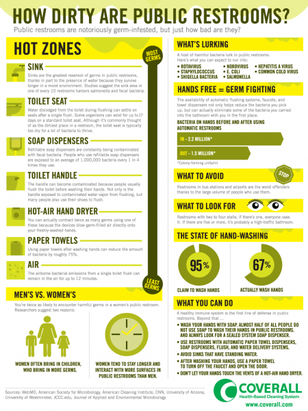 How Dirty Are Public Restrooms? Infographic