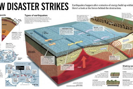 How Disaster Strikes Infographic