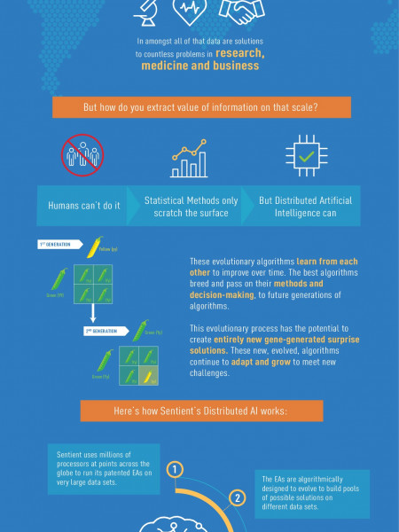 How Distrubuted Artificial Intelligence Can Help Make Sense of Big Data Infographic