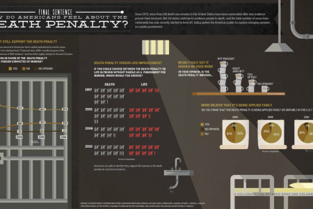 How Do Americans Feel About The Death Penalty? Infographic