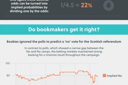 How do betting markets predict the General Election? Infographic