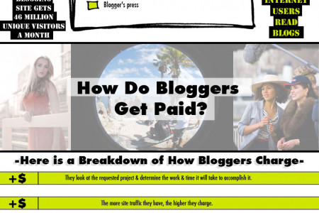 How Do Brands Work With Bloggers Infographic