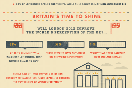 How do Brits Feel About the Olympics? Infographic