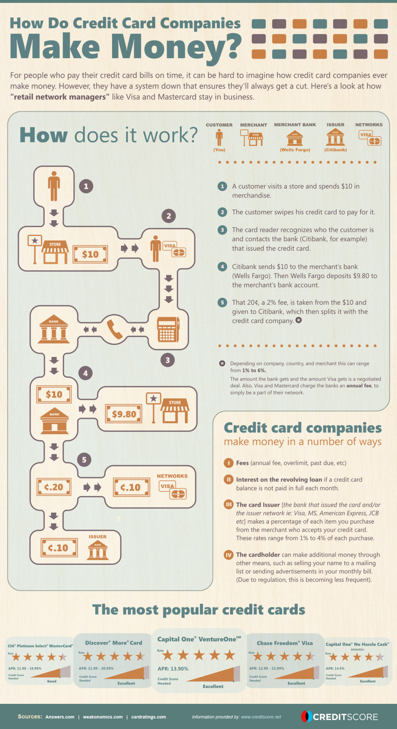 How Do Credit Cardpanies Make Money?graphic How Do Credit Cardpanies Make  Money? Visual