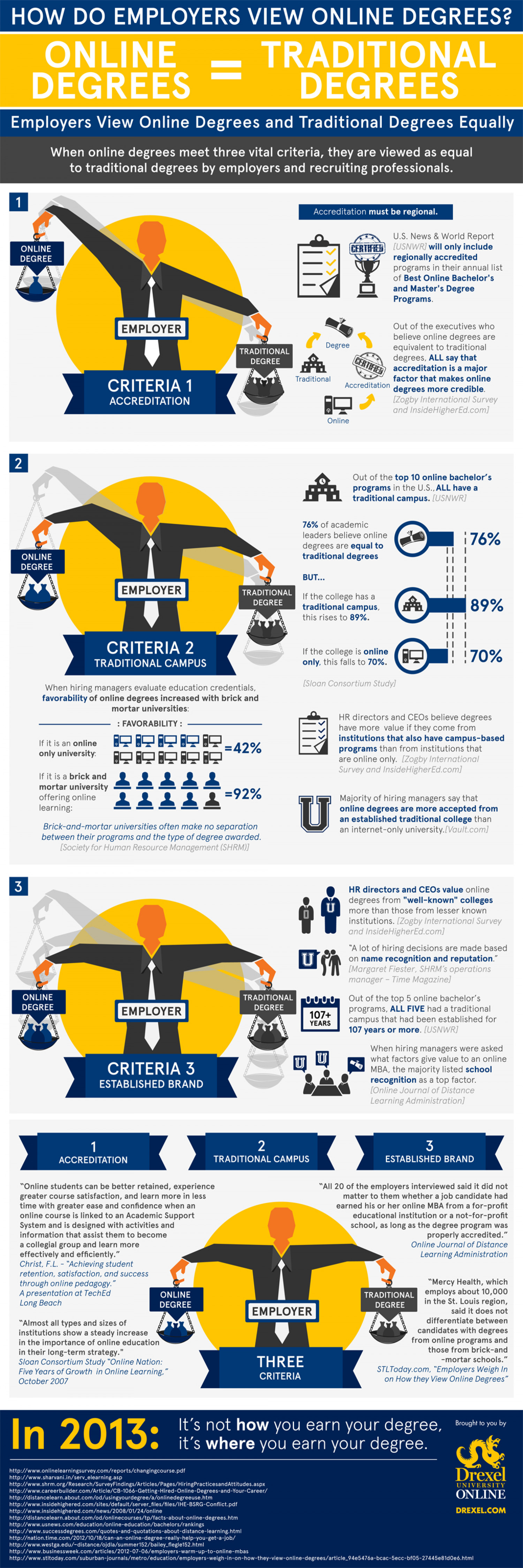 How Do Employers View Online Degrees? Infographic