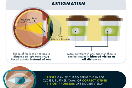 How Do Glasses Work? Infographic
