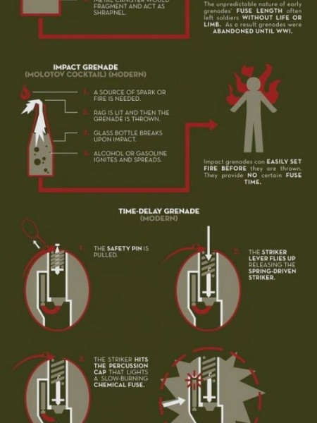 How Do Grenades Work? Infographic
