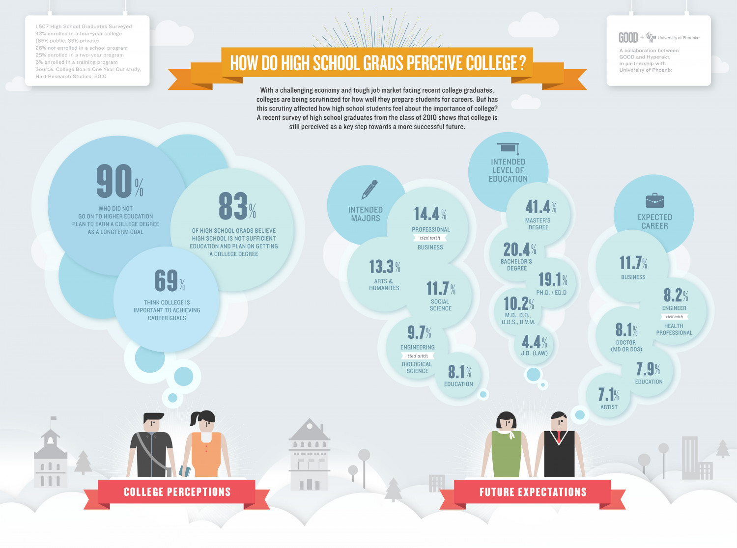 how do high school students perceive college ly how do high school students perceive college infographic