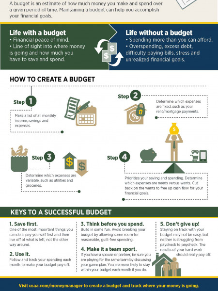 How do I create a budget? Infographic